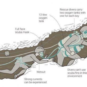 Tayland'daki Mağarada Çocukların Çıkarılması Operasyonu Başladı